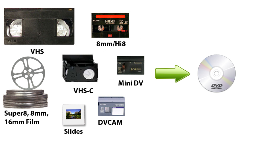 DVD duplication and video transfer copies